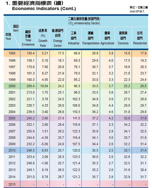 2014年運輸部門排碳達3,570萬噸,比1995年成長快4分之1。 (資料來源:105年能源統計手冊)