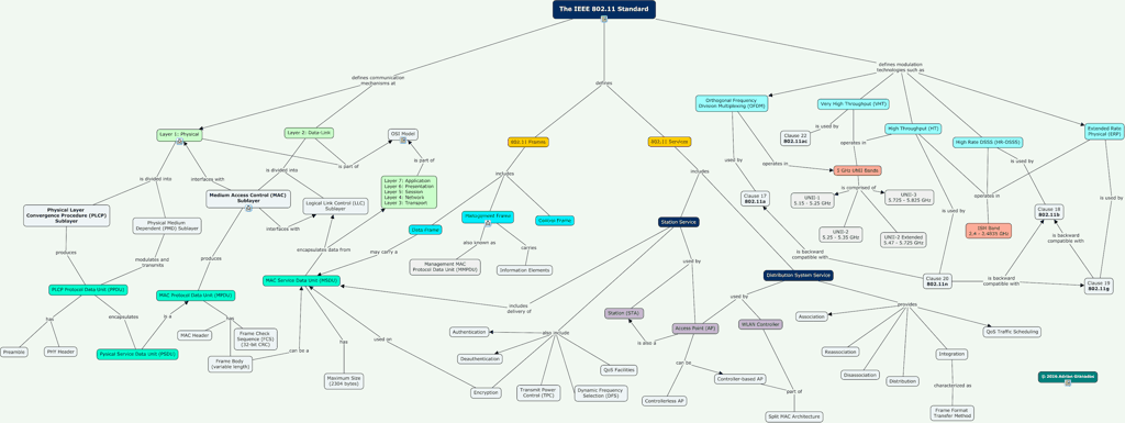 mapa-conceptual-ieee802-11