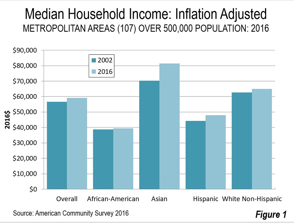 African American Alone Median Household Income Was 39490 Up Two Percent An Even Lower Increase Than White Non Hispanic Four Percent From 2002