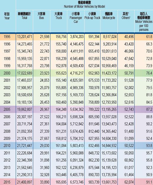 台灣人「擁車率」過去20年來一路攀升,幾乎到了人人都有車的地步。