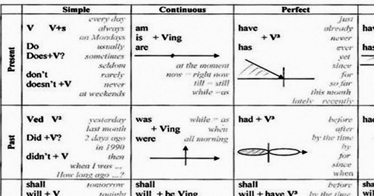 English Tenses in a Table 5