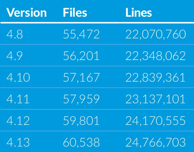 Cantidad-lineas-de-codigo-kernel-Linux