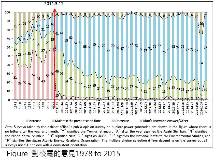 20171019 臺日韓能源轉型的挑戰與展望