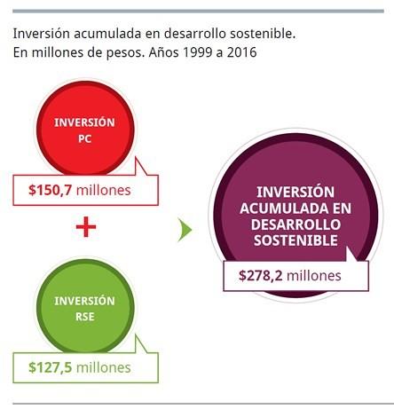 Programa Desarrollo Sostenible