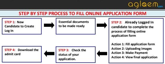 NIIFT Mohali Application Form 2018