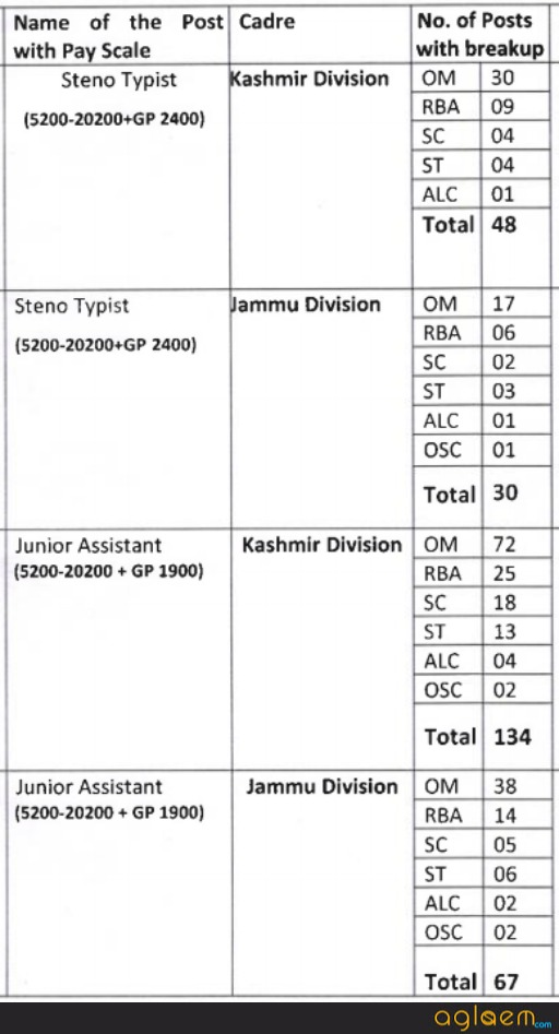 High Court of Jammu and Kashmir Jr. Assistant Recruitment 2017   Answer Key, Result