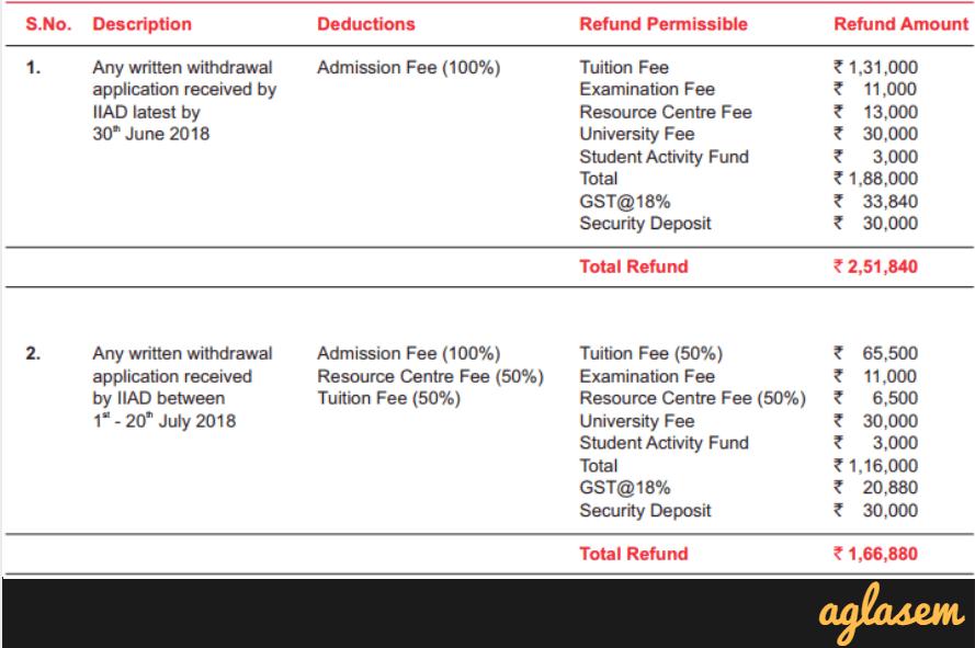 IIAD Admission 2018 – Exam Date, Application Form, Entrance Exam iDAT