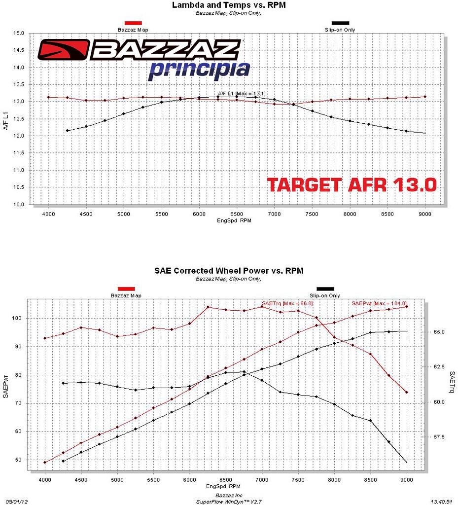 bazzaz z fi tc triumph speed triple 1050 07 10 fuel control unit rh omniaracing net