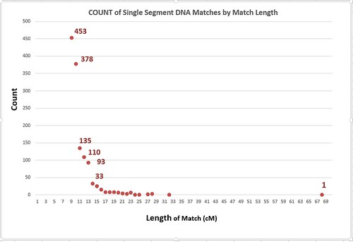 chart: Count of Single Segment DNA Matches by Match Length