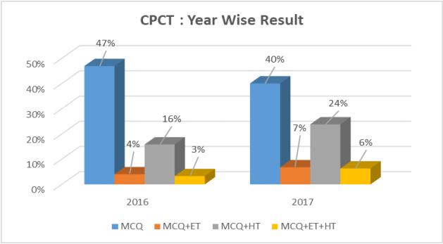MP CPCT 2018 for April   Computer Proficiency Certification Test