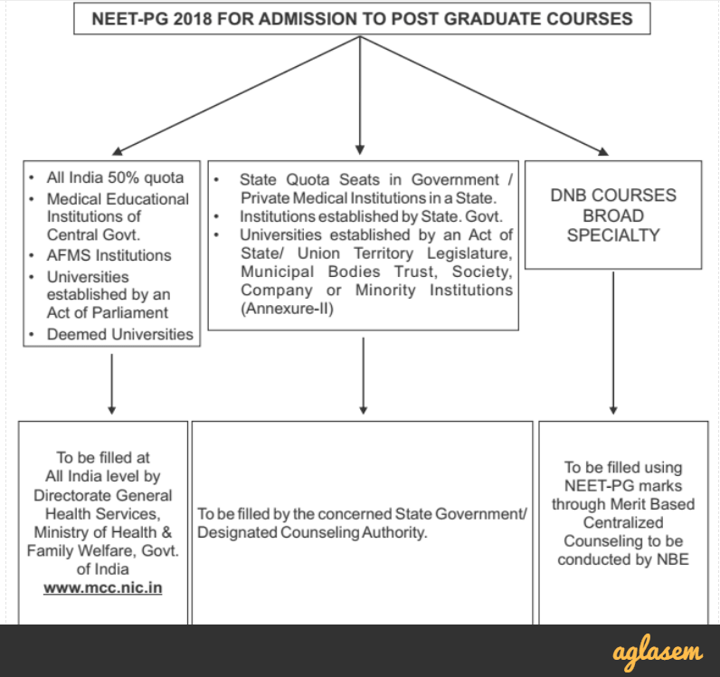 NEET PG 2018 | NBE NEET PG 2018 for MD / MS / PG Diploma Admission