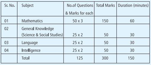 Sainik School Satara Admission 2021: Application Form (Release Soon)