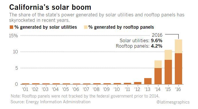 2010年比重還不到1%的太陽能,去年已貢獻加州七分之一電力。(資料來源:美國能源情報署)