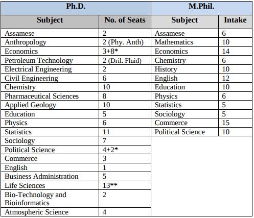 DURAT 2018   Dibrugarh University Research Admission Test