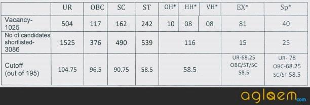 DSSSB Result DSSSB Result 2020 - Assistant Teacher Primary Result Released at dsssbonline.nic.in