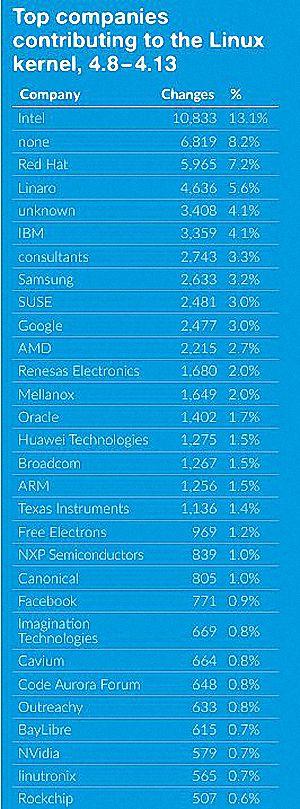 empresas-desarrollo-linux