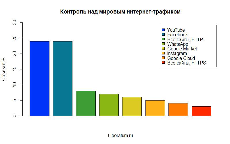 Кто контролирует интернет