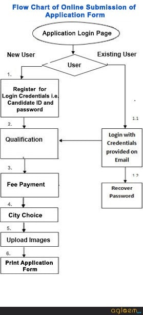 FMGE Dec 2017 Application Form