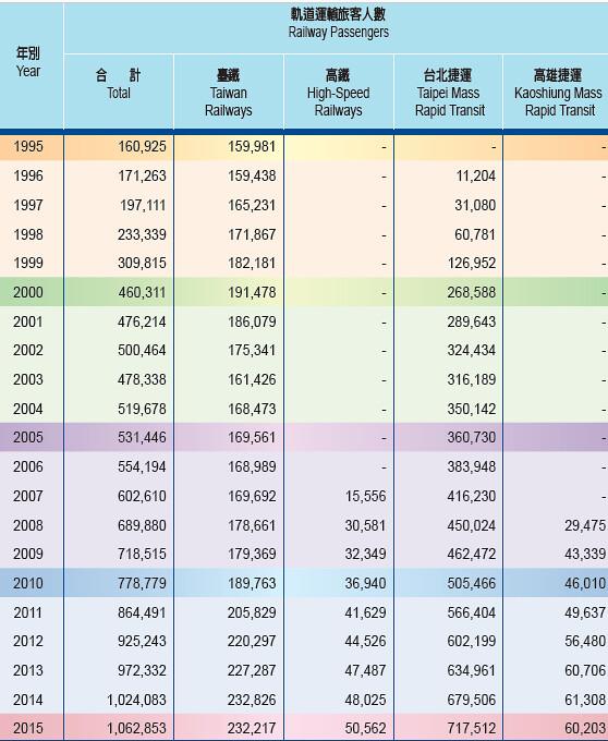 台灣軌道運輸旅客自2014年起突破10億人次,過去20年間暴增超過6倍。