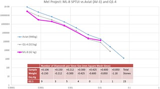 Mel ML-8 Microdiamond Curve Comparison | by North Arrow Minerals