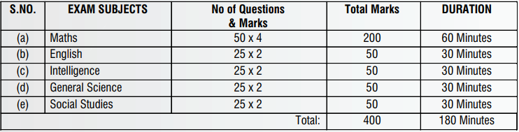 Sainik School Amaravathinagar Admission 2021: Application Form (20 Oct)