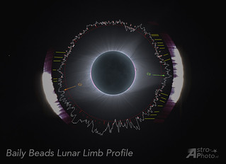 Lunar Limb profile from Solar Eclipse imagery | by Andre vd Hoeven