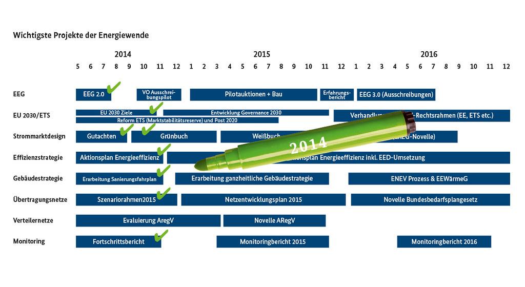 energiewende-bilanz-2014_gruenstift