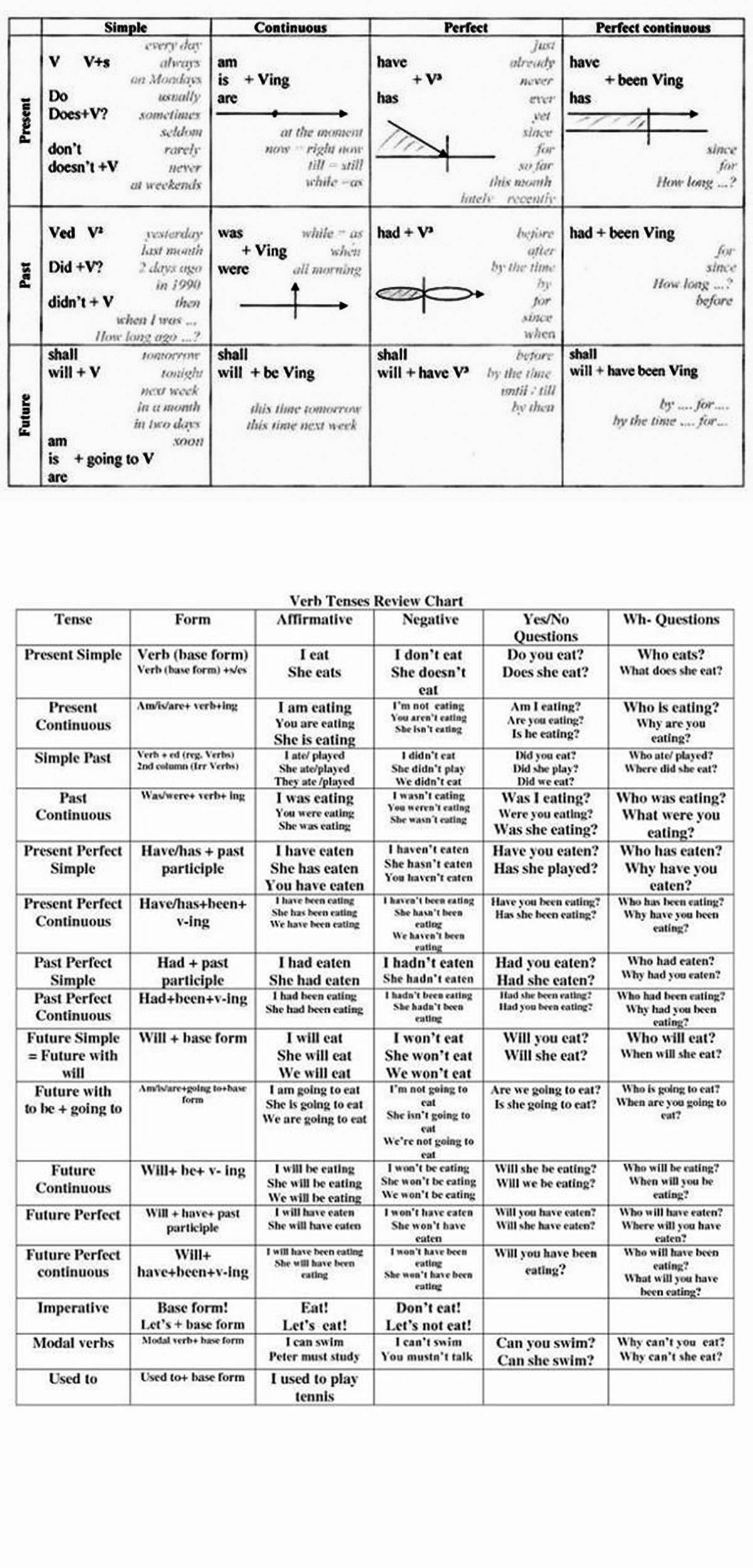 English Tenses in a Table 3