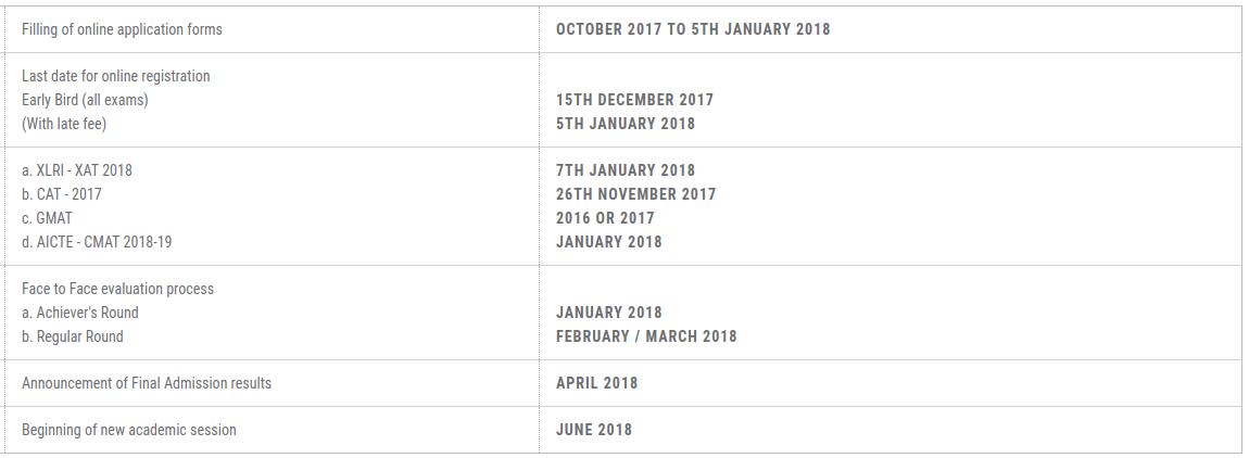 Goa Institute of Management Admissions 2018