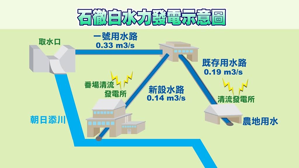 能源再生社會 日本小水力發電轉動農村再造