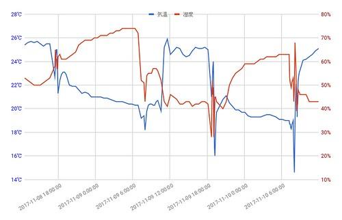 MESH 温度・湿度タグ ログ グラフ