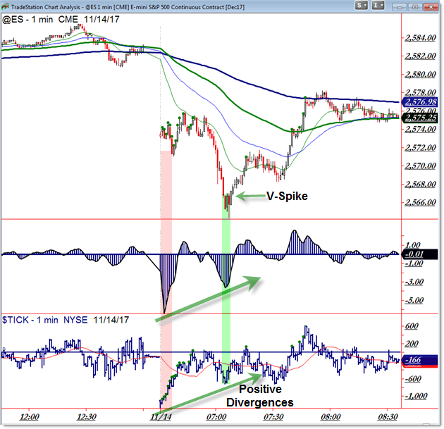 Intraday V-Spike Reversal on Positive Divergences