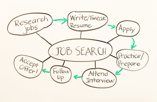 Whiteboard - Job Search Process | by amtec_photos