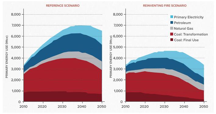 中國降低能源需求後,將可以大幅降低一次能源中的化石燃料佔比。淺藍:一次電力、深藍:石油、灰色:天然氣、淺紅:煤炭轉化能源、深紅:煤炭直接利用。來源:《重塑能源:中國(2016)》