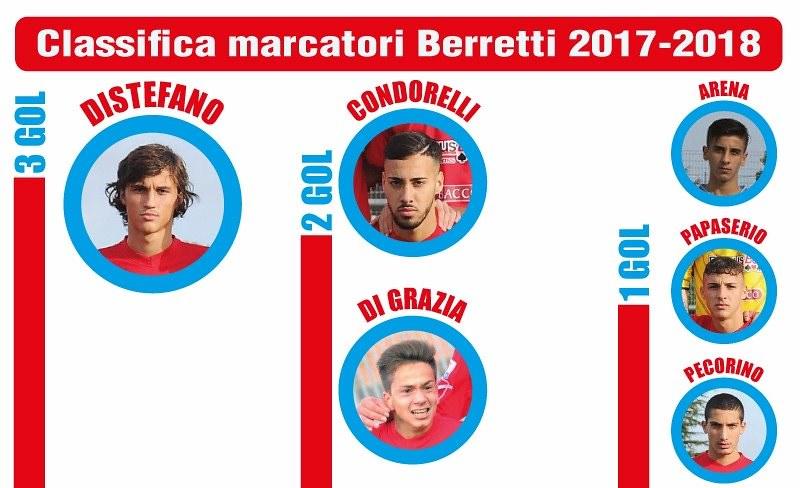 I marcatori della Berretti rossazzurra (Grafica a cura di Bruno Marchese)