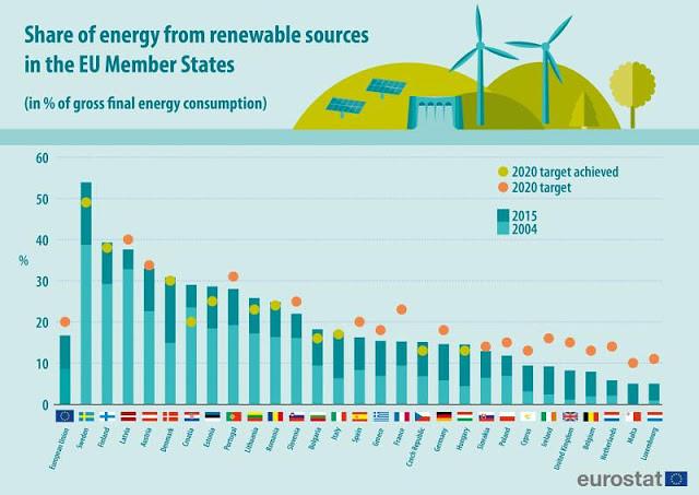 歐盟各國再生能源占最終能源消耗量比例(資料來源:eurostat)