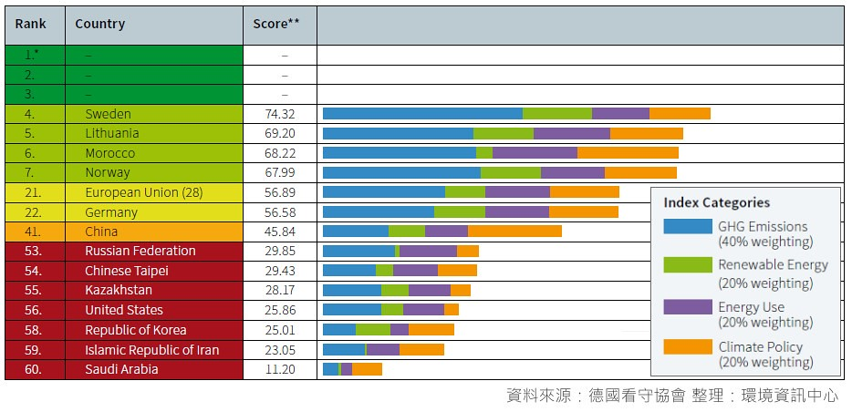 20171116 CCPI氣候變遷績效指標