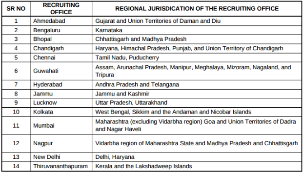 RBI Office Attendant Recruitment 2017 2018: 526 Vacancies, Apply Online