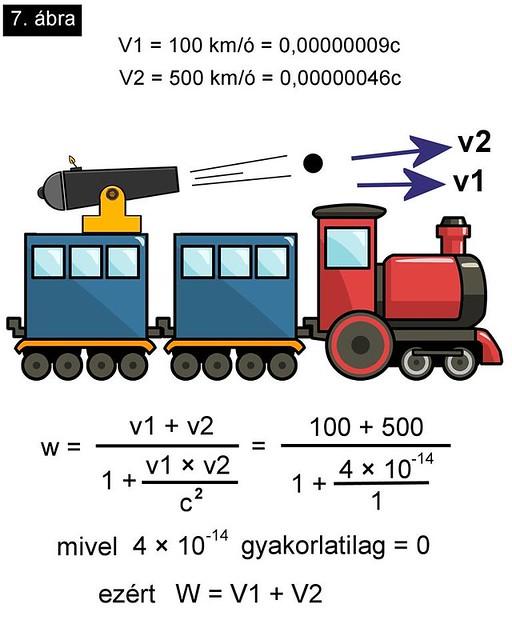 VCSE - Kis sebességeknél alig van eltérés a klasszikus és a relativisztikus sebességösszeadási törvény között, hogy elegendő a köznapi életben a klasszikus formulát használni. - Gesztesi Albert