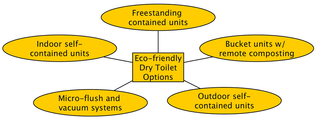 Figure 1. Eco-friendly dry toilet system categories
