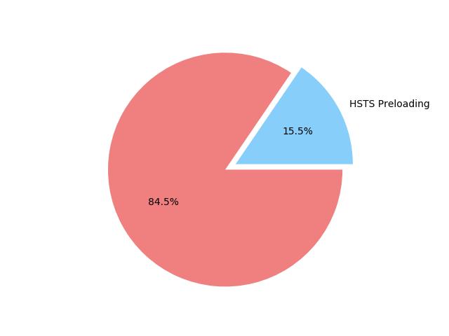 hsts preloading list