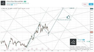 Story Full Bitcoin Stock