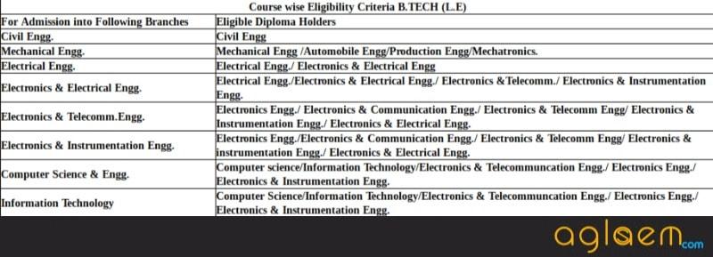 KIITEE 2018: Application Form, Eligibility, Exam Date, Syllabus, Hall Ticket