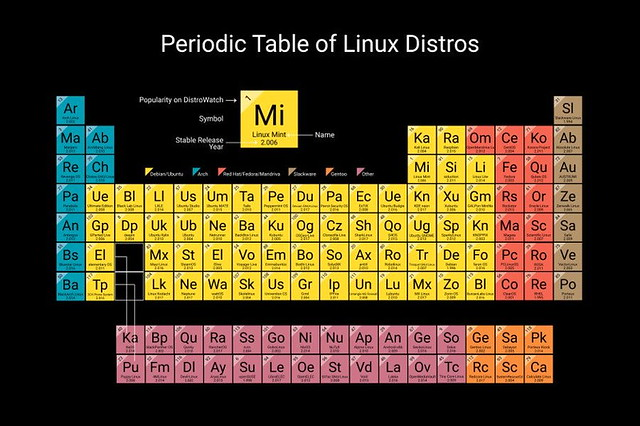 tabla-periodica-distros