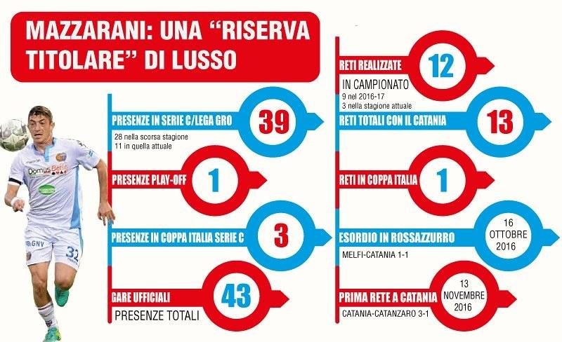 I numeri di Andrea Mazzarani con il Catania (Grafico a cura di Bruno Marchese)