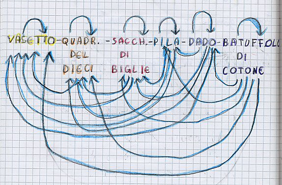 """fig 4 esempio di diagrammi di un'attività """"io non sono più pesante di te"""