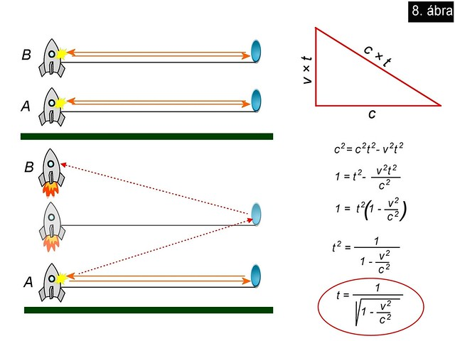 VCSE - Időmérés a relativitáslméletben. Ezt a newtoni mechanika nem elemezte ilyen kifinomultan. - Gesztesi Albert