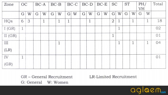 APGENCO Recruitment 2017   Junior Accounts Officer & Junior Assistant