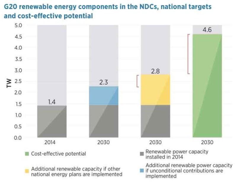Irena Ndcs Renewables