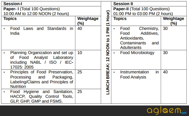 FSSAI Food Analyst Exam 2017